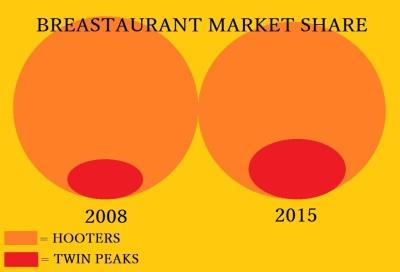 breastaurant market share