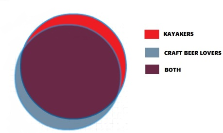 kayak beer venn diagram